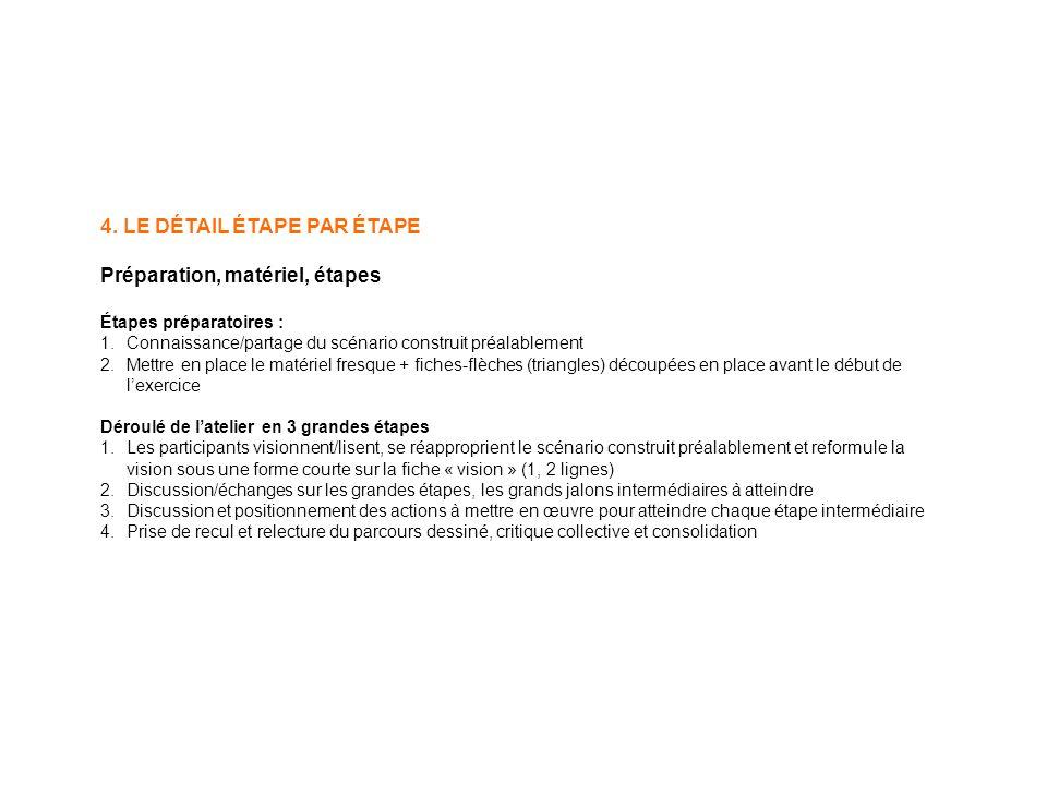 4. LE DÉTAIL ÉTAPE PAR ÉTAPE Préparation, matériel, étapes Étapes préparatoires : 1.Connaissance/partage du scénario construit préalablement 2.Mettre