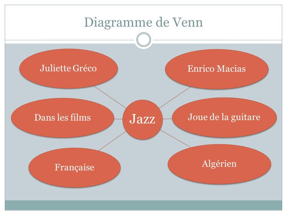 Diagramme de Venn Jazz Juliette GrécoEnrico MaciasJoue de la guitareAlgérienFrançaiseDans les films