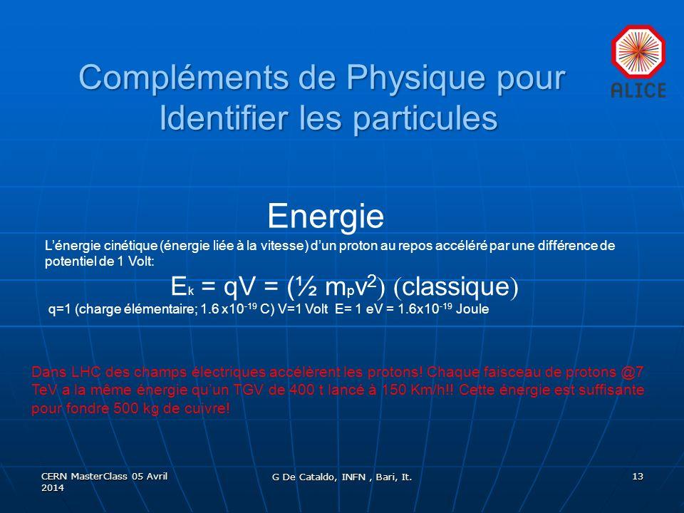 Lénergie cinétique (énergie liée à la vitesse) dun proton au repos accéléré par une différence de potentiel de 1 Volt: E k = qV = (½ m p v 2 classique