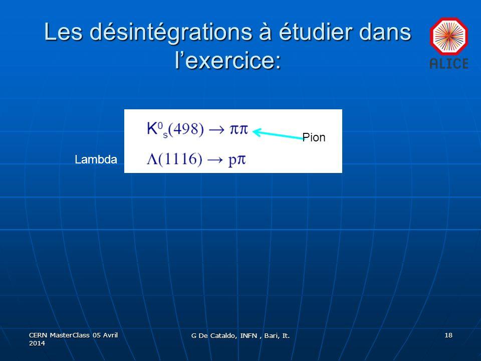 Les désintégrations à étudier dans lexercice: CERN MasterClass 05 Avril 2014 18 Lambda Pion G De Cataldo, INFN, Bari, It.