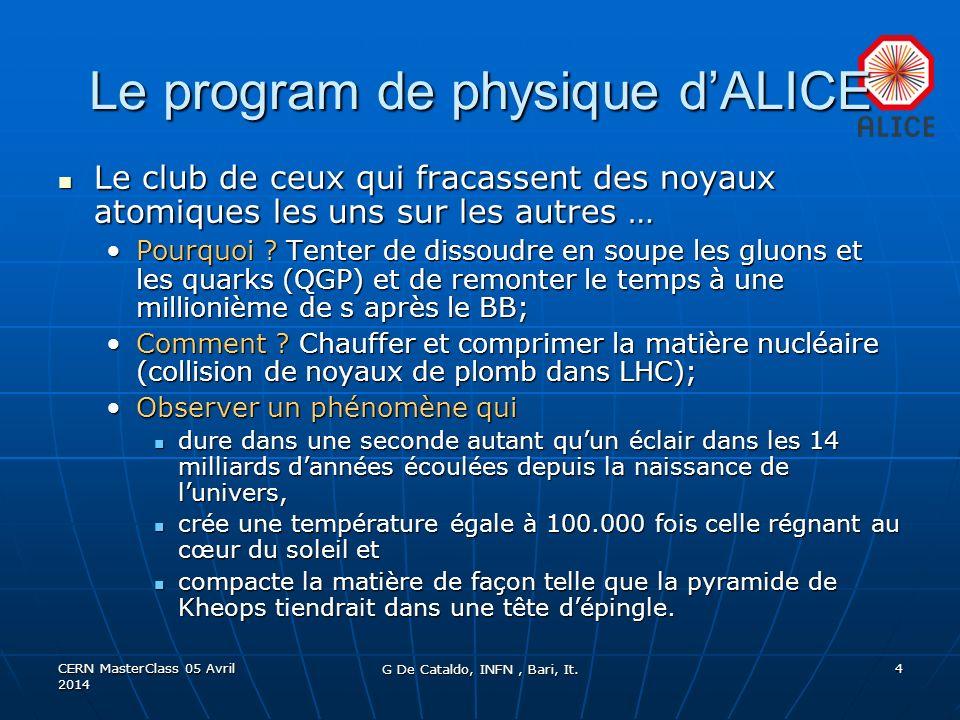 CERN MasterClass 05 Avril 2014 4 Le program de physique dALICE Le club de ceux qui fracassent des noyaux atomiques les uns sur les autres … Le club de
