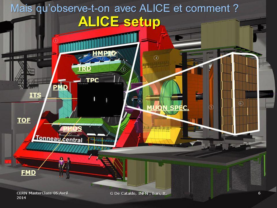 ALICE setup ITS TPC TRD TOF PHOS HMPID PMD FMD MUON SPEC.
