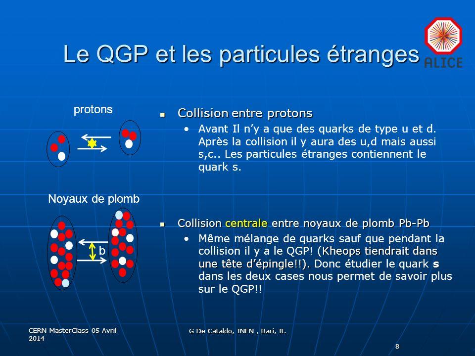 Le QGP et les particules étranges Collision entre protons Collision entre protons Avant Il ny a que des quarks de type u et d. Après la collision il y