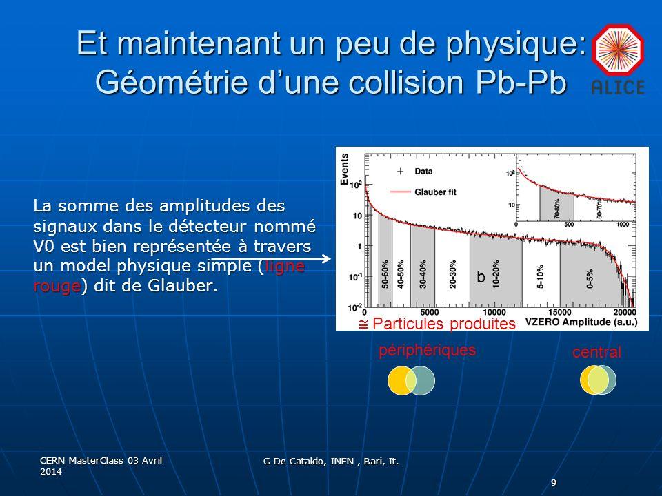 Et maintenant un peu de physique: Géométrie dune collision Pb-Pb 9 La somme des amplitudes des signaux dans le détecteur nommé V0 est bien représentée