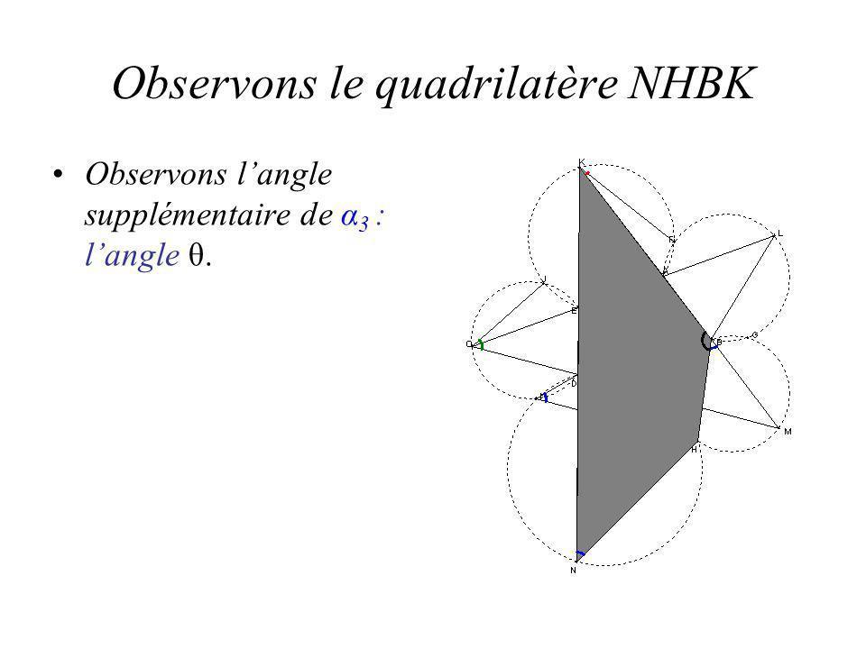Observons le quadrilatère NHBK Observons langle supplémentaire de α 3 : langle θ.