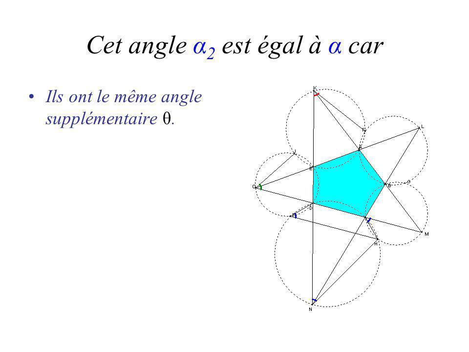 Ils ont le même angle supplémentaire θ.