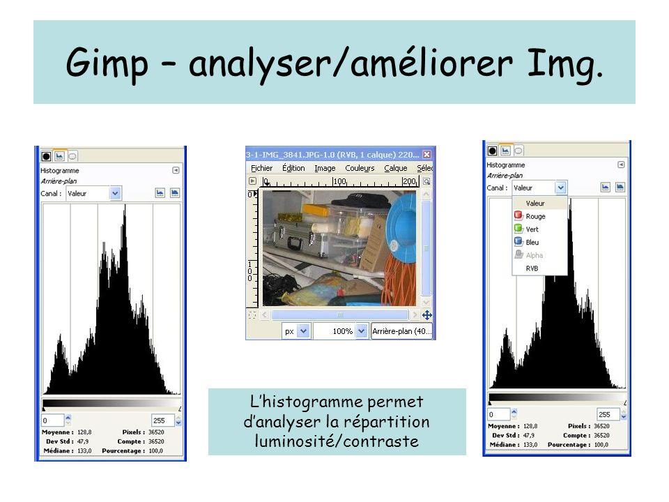 Gimp – analyser/améliorer Img. Lhistogramme permet danalyser la répartition luminosité/contraste