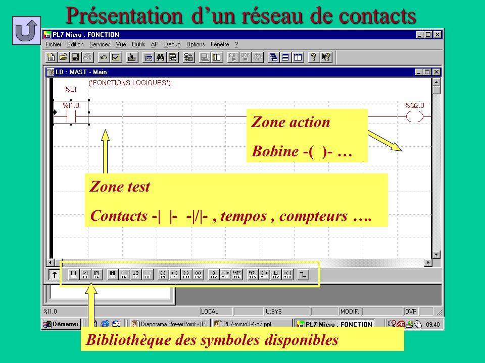 Présentation dun réseau de contacts Zone test Contacts -   - - / -, tempos, compteurs …. Zone action Bobine -( )- … Bibliothèque des symboles disponib