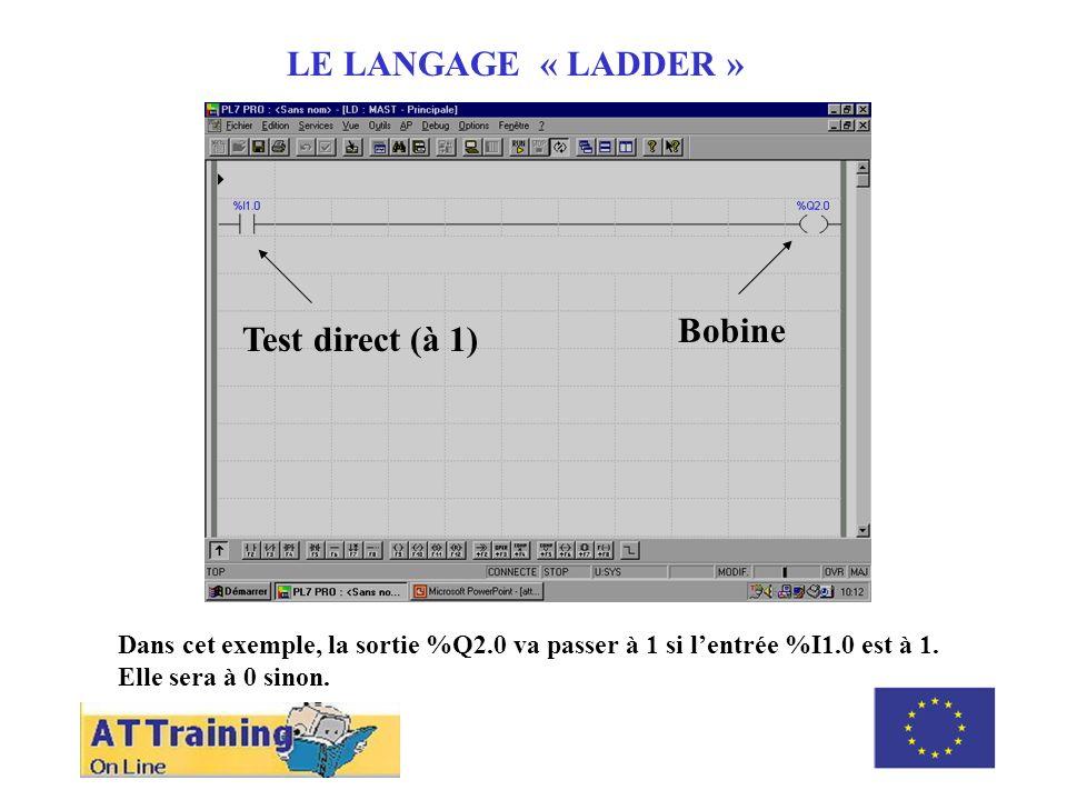 ROLE DES DIFFERENTS ELEMENTS LE LANGAGE « LADDER » Test direct (à 1) Bobine Dans cet exemple, la sortie %Q2.0 va passer à 1 si lentrée %I1.0 est à 1.