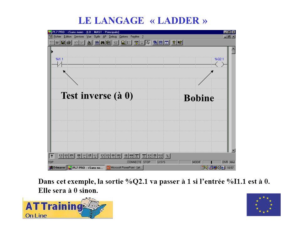 ROLE DES DIFFERENTS ELEMENTS LE LANGAGE « LADDER » Dans cet exemple, la sortie %Q2.1 va passer à 1 si lentrée %I1.1 est à 0.
