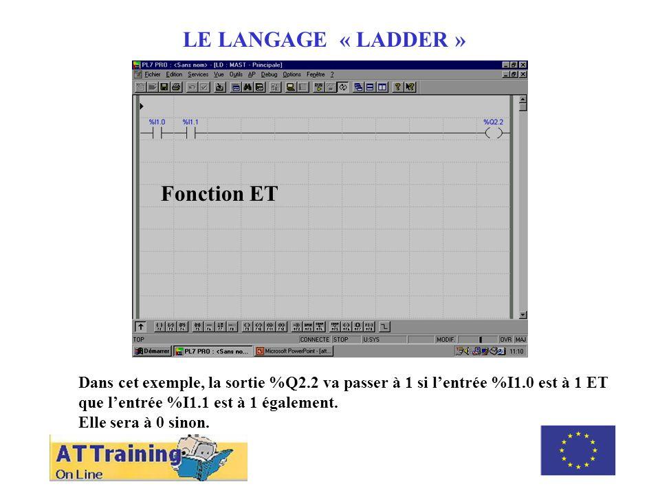 ROLE DES DIFFERENTS ELEMENTS LE LANGAGE « LADDER » Dans cet exemple, la sortie %Q2.2 va passer à 1 si lentrée %I1.0 est à 1 ET que lentrée %I1.1 est à 1 également.