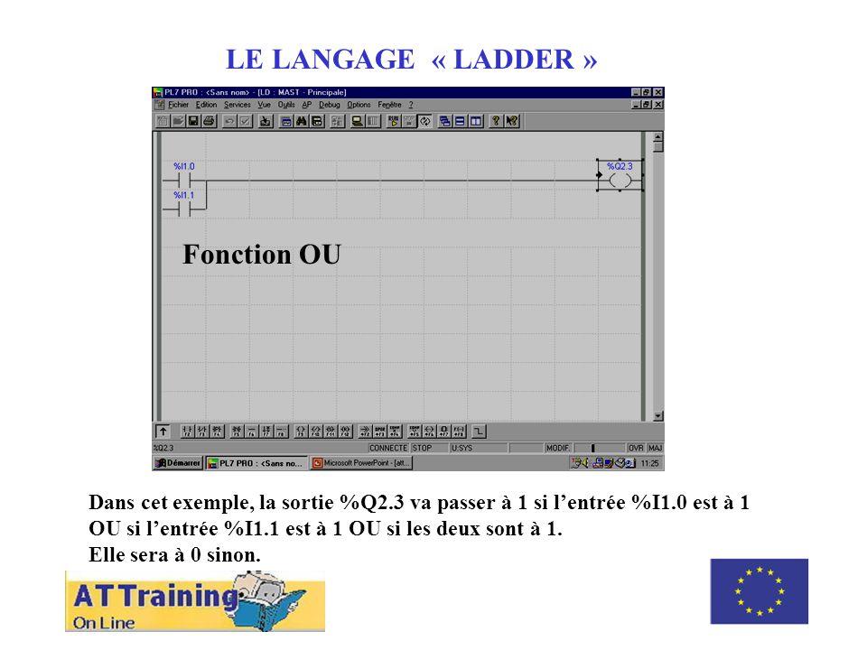 ROLE DES DIFFERENTS ELEMENTS LE LANGAGE « LADDER » Dans cet exemple, la sortie %Q2.3 va passer à 1 si lentrée %I1.0 est à 1 OU si lentrée %I1.1 est à 1 OU si les deux sont à 1.
