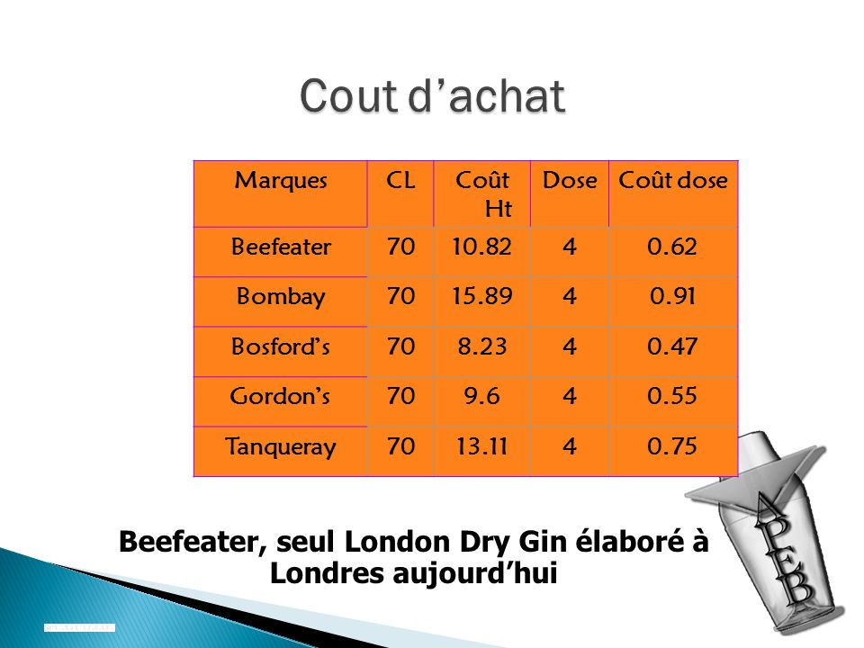 MarquesCLCoût Ht DoseCoût dose Beefeater7010.8240.62 Bombay7015.8940.91 Bosfords708.2340.47 Gordons709.640.55 Tanqueray7013.1140.75 Beefeater, seul Lo