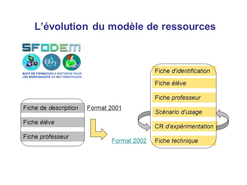 Lévolution du modèle de ressources Fiche de description Fiche didentification Fiche élève Fiche professeur Format 2001 Fiche élève Fiche professeur Sc