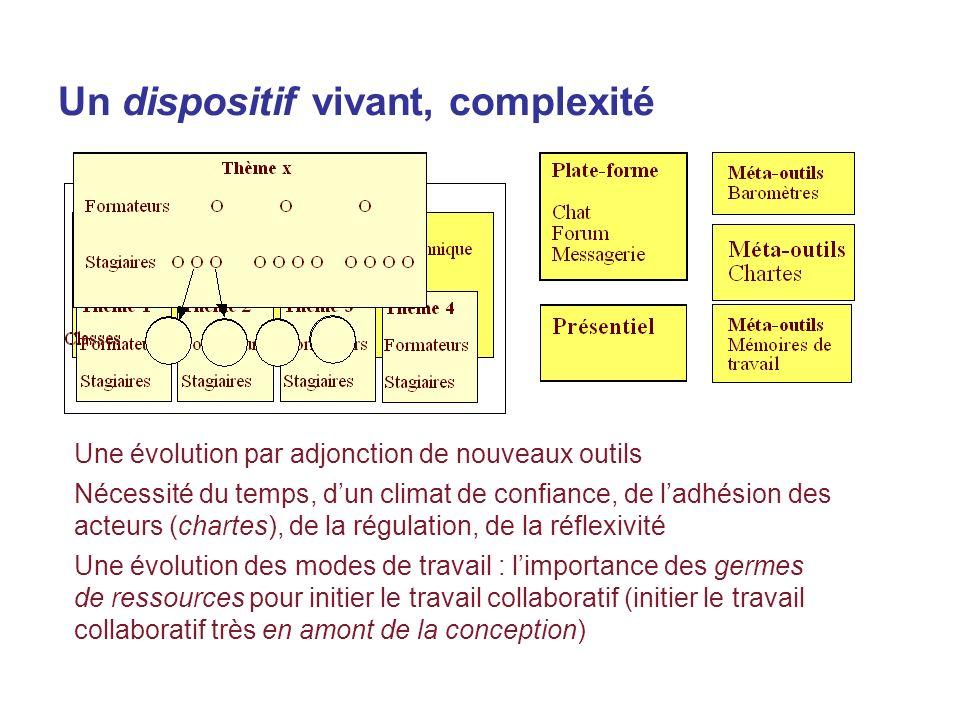 Un dispositif vivant, complexité Une évolution par adjonction de nouveaux outils Nécessité du temps, dun climat de confiance, de ladhésion des acteurs