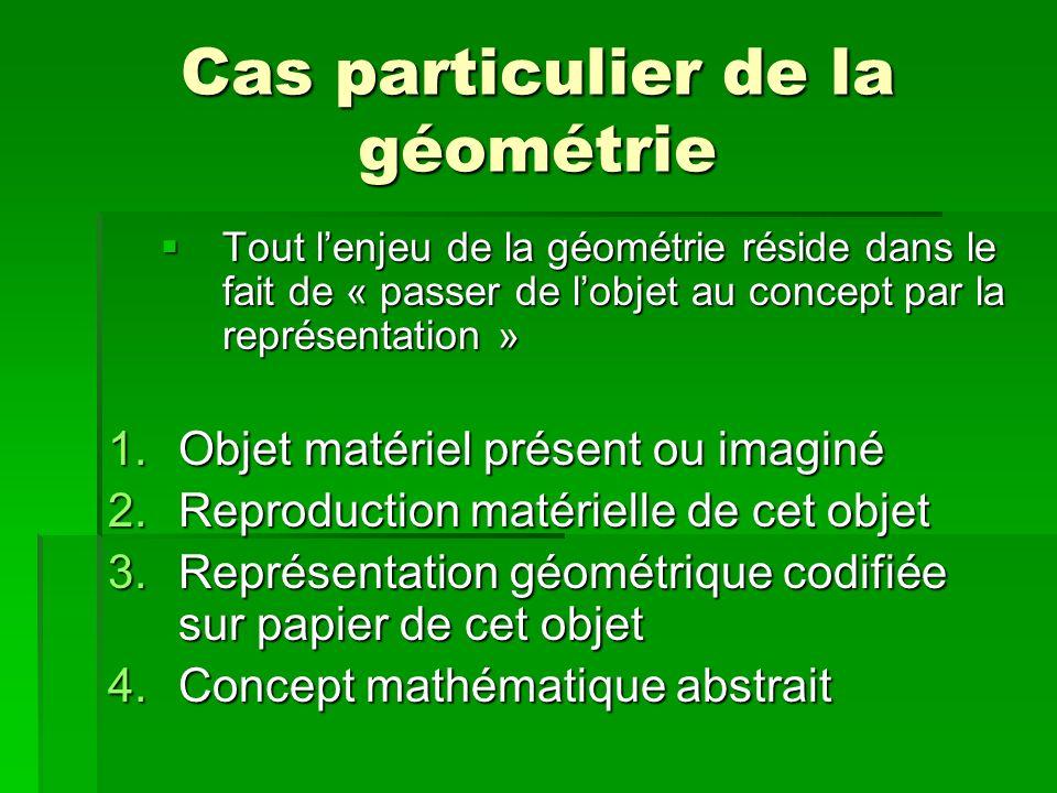 Cas particulier de la géométrie Tout lenjeu de la géométrie réside dans le fait de « passer de lobjet au concept par la représentation » Tout lenjeu de la géométrie réside dans le fait de « passer de lobjet au concept par la représentation » 1.Objet matériel présent ou imaginé 2.Reproduction matérielle de cet objet 3.Représentation géométrique codifiée sur papier de cet objet 4.Concept mathématique abstrait