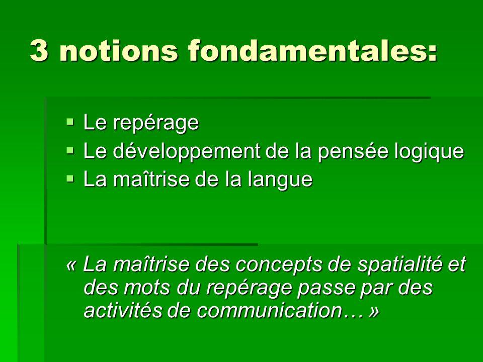 3 notions fondamentales: Le repérage Le repérage Le développement de la pensée logique Le développement de la pensée logique La maîtrise de la langue La maîtrise de la langue « La maîtrise des concepts de spatialité et des mots du repérage passe par des activités de communication… »