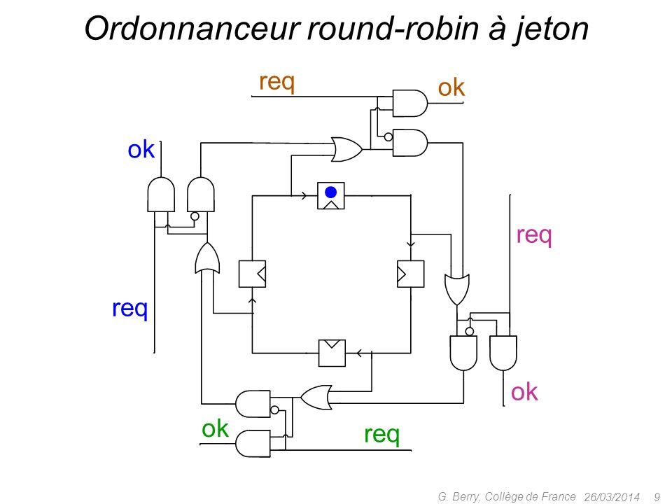 26/03/2014 10 G.Berry, Collège de France Ordonnanceur round-robin à jeton Cycle combinatoire .