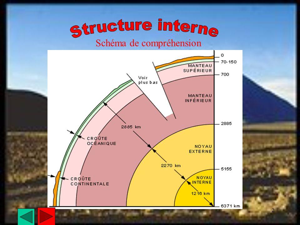 1 Le volcanisme est une infiltration de magma en fusion à la surface de la Terre Les séismes sont le résultat de contacts entre les plaques qui forment la croûte terrestre