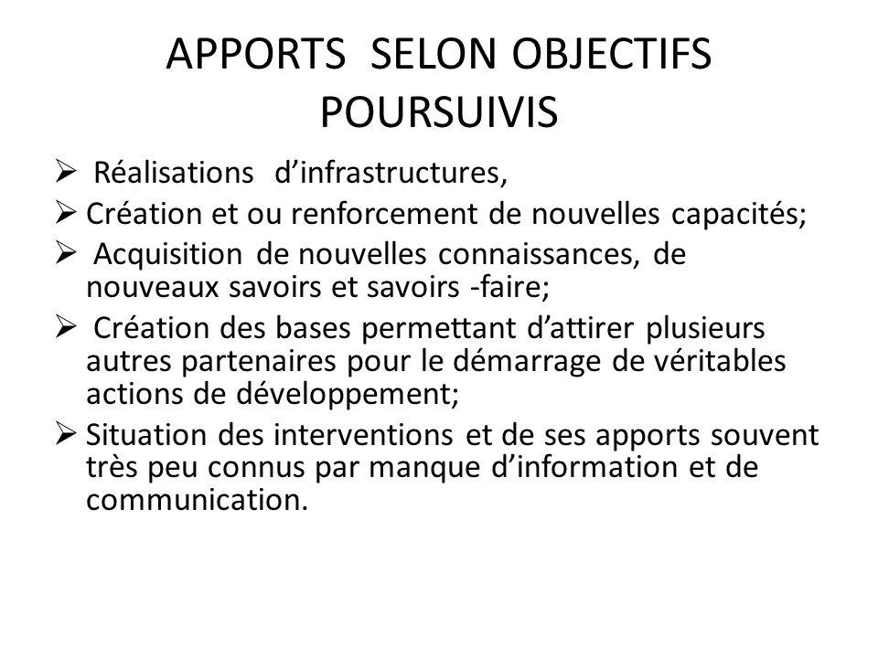 APPORTS SELON OBJECTIFS POURSUIVIS Réalisations dinfrastructures, Création et ou renforcement de nouvelles capacités; Acquisition de nouvelles connais