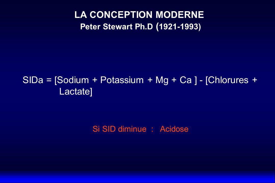 SIDa = [Sodium + Potassium + Mg + Ca ] - [Chlorures + Lactate] Si SID diminue : Acidose LA CONCEPTION MODERNE Peter Stewart Ph.D ( 1921-1993)