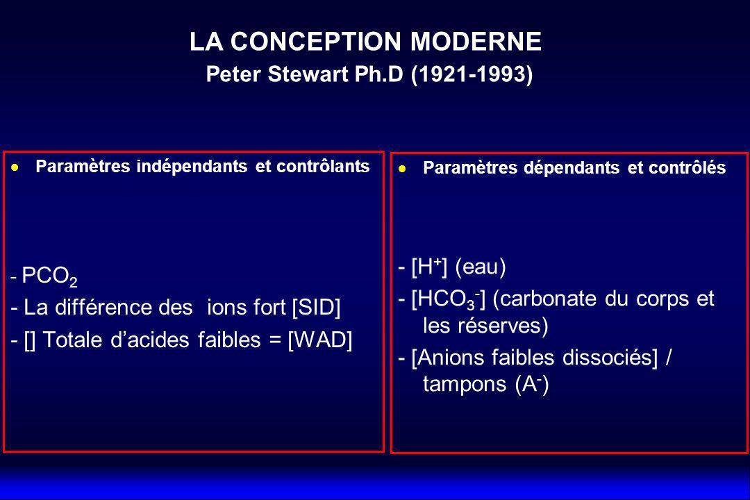 Paramètres indépendants et contrôlants - PCO 2 - La différence des ions fort [SID] - [] Totale dacides faibles = [WAD] Paramètres dépendants et contrô