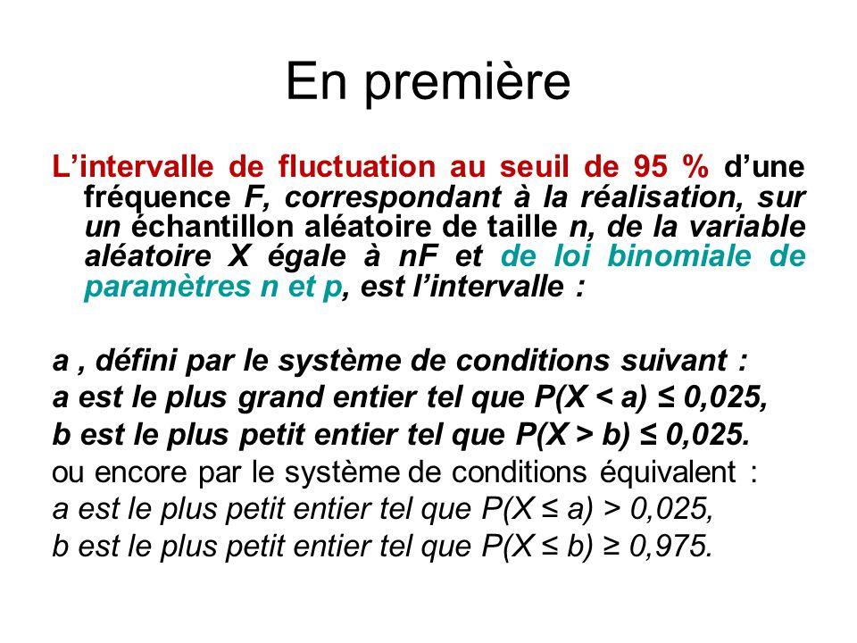 Lintervalle de fluctuation au seuil de 95 % dune fréquence F, correspondant à la réalisation, sur un échantillon aléatoire de taille n, de la variable
