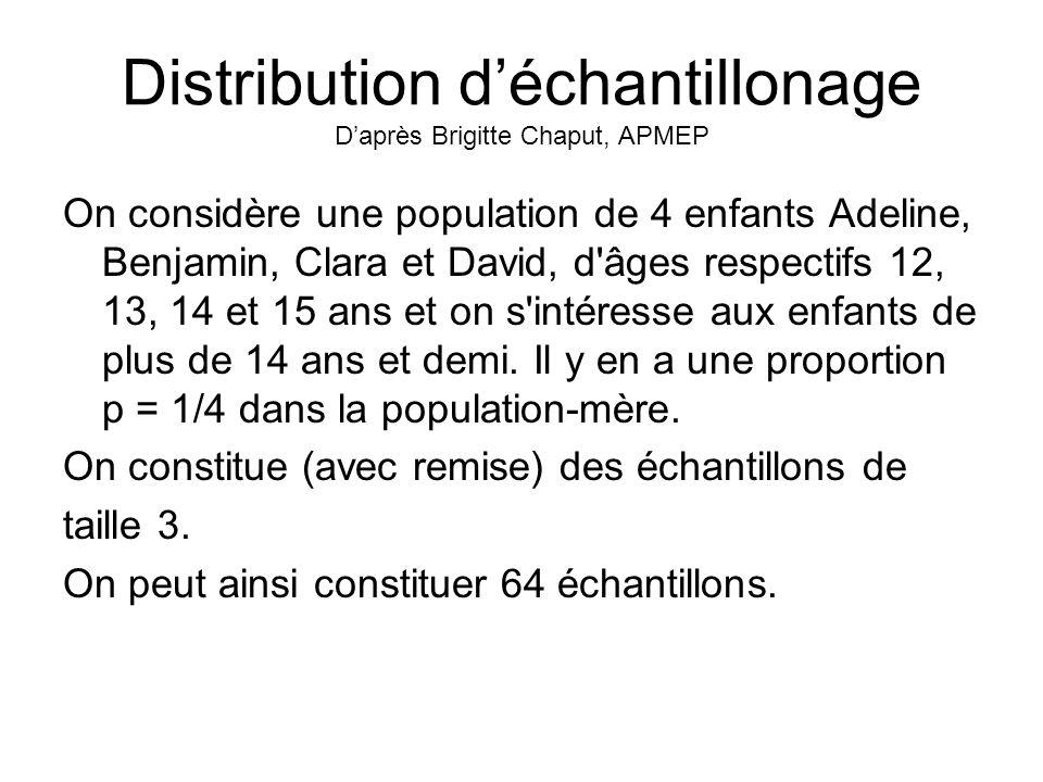 Distribution déchantillonage Daprès Brigitte Chaput, APMEP On considère une population de 4 enfants Adeline, Benjamin, Clara et David, d'âges respecti