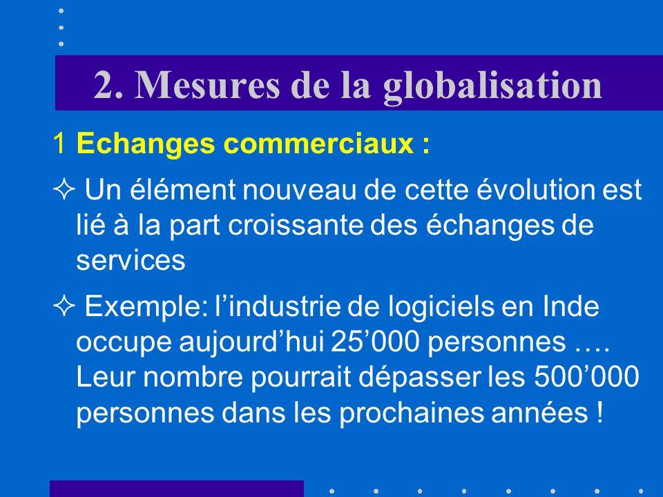 2. Mesures de la globalisation 1Echanges commerciaux : part des exportations dans le Produit Intérieur Pour mesurer limportance de ces échanges, on ut