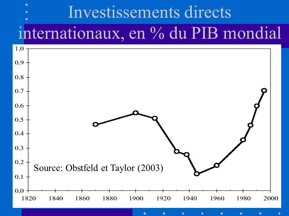 2. Mesures de la globalisation 2Mouvements de capitaux : long terme Ils sont liés à lacquisition dentreprises nationales par des capitaux étrangers (i