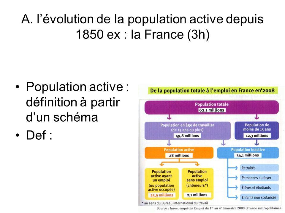 A. lévolution de la population active depuis 1850 ex : la France (3h) Population active : définition à partir dun schéma Def :