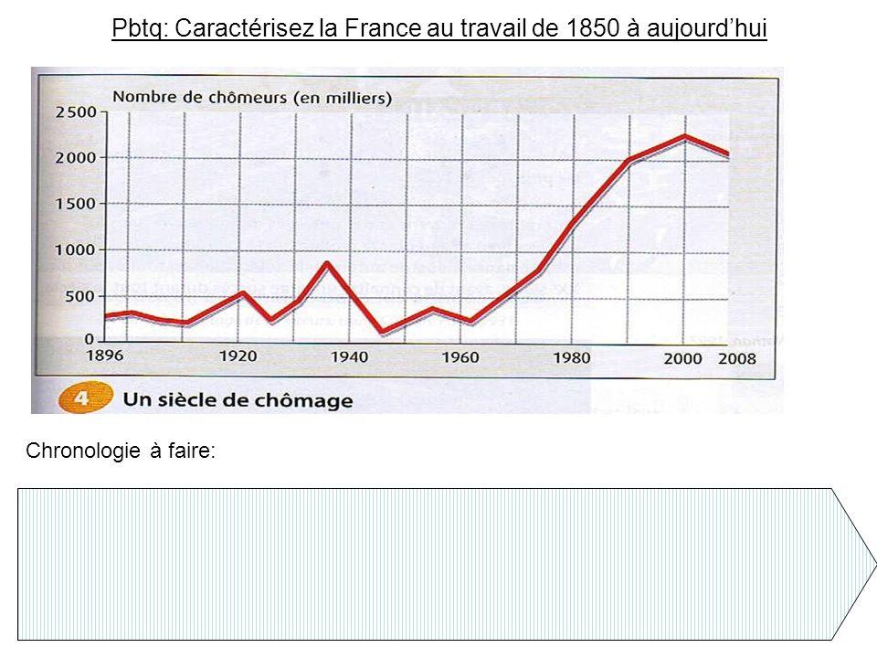 Pbtq: Caractérisez la France au travail de 1850 à aujourdhui Chronologie à faire: