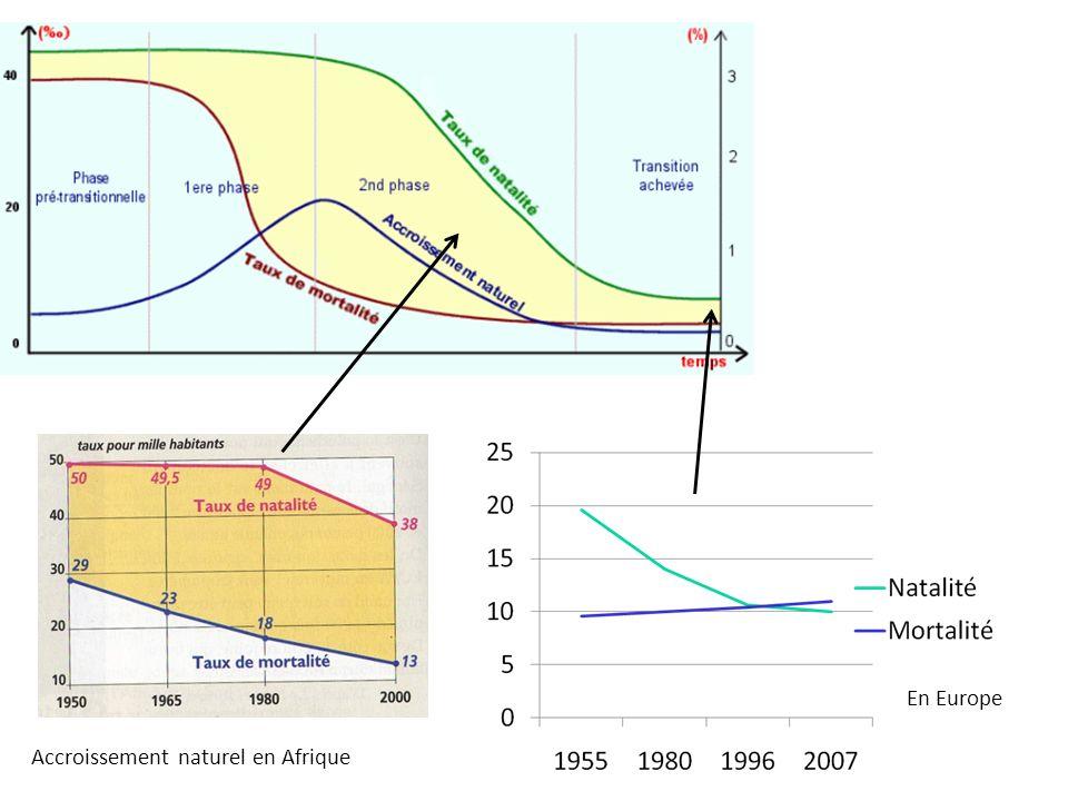 Accroissement naturel en Afrique En Europe