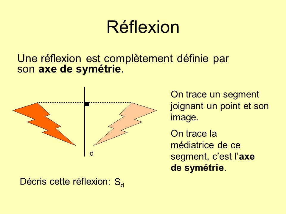 Réflexion Une réflexion est complètement définie par son axe de symétrie. Décris cette réflexion: On trace un segment joignant un point et son image.