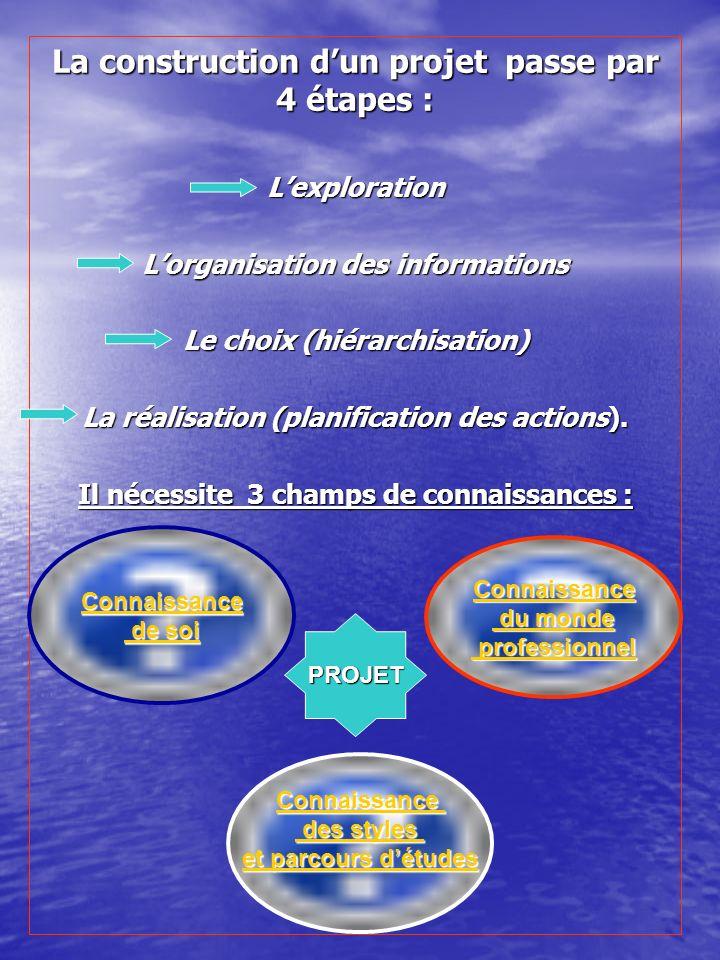 La construction dun projet passe par 4 étapes : Lexploration Lorganisation des informations Le choix (hiérarchisation) La réalisation (planification d