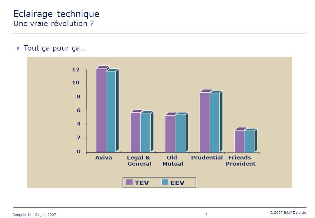 18 Congrès IA – 21 juin 2007 © 2007 B&W Deloitte Méthodologie EEV Coût dimmobilisation du capital Coût du capital : mesure l écart entre le taux de rendement attendu par l actionnaire (i.e.