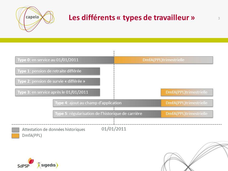 Les différents « types de travailleur » 3 Type 0: en service au 01/01/2011 01/01/2011 DmfA(PPL)trimestrielle Type 1: pension de retraite différée Type 2: pension de survie « différée » Type 3: en service après le 01/01/2011 DmfA(PPL)trimestrielle Type 4: ajout au champ dapplication DmfA(PPL)trimestrielle Type 5: régularisation de lhistorique de carrière Attestation de données historiques DmfA(PPL)