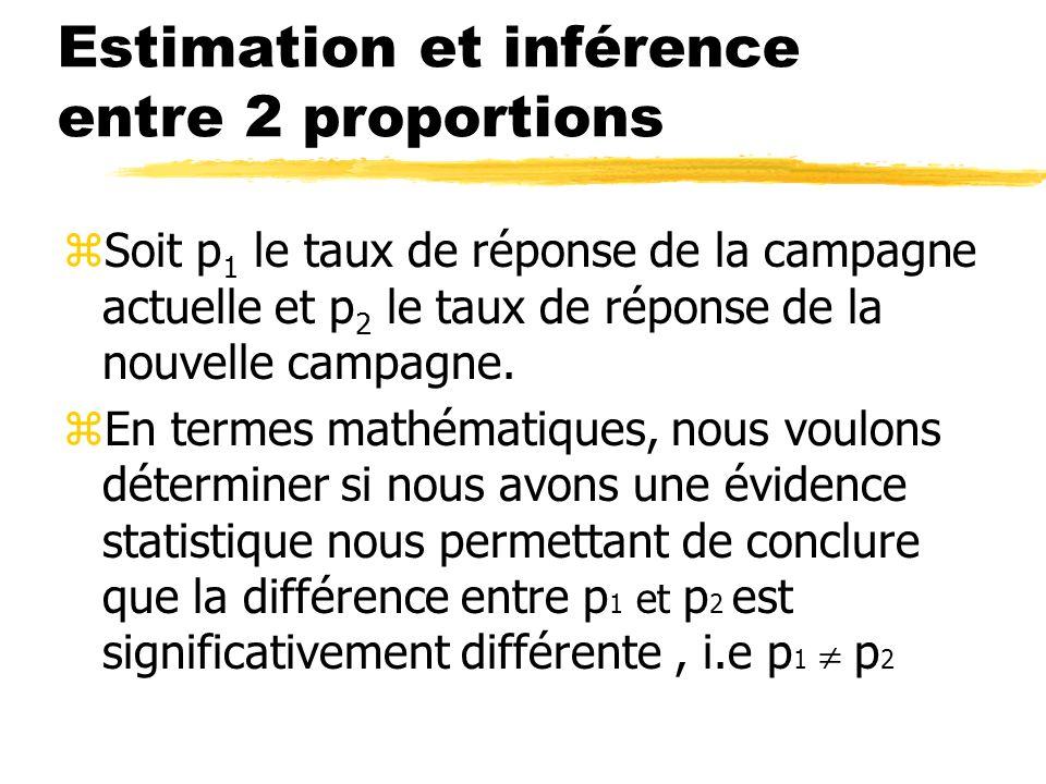Estimation et inférence entre 2 proportions zSoit p 1 le taux de réponse de la campagne actuelle et p 2 le taux de réponse de la nouvelle campagne.