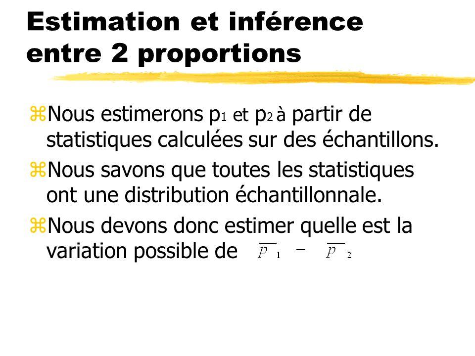 Estimation et inférence entre 2 proportions zNous estimerons p 1 et p 2 à partir de statistiques calculées sur des échantillons.