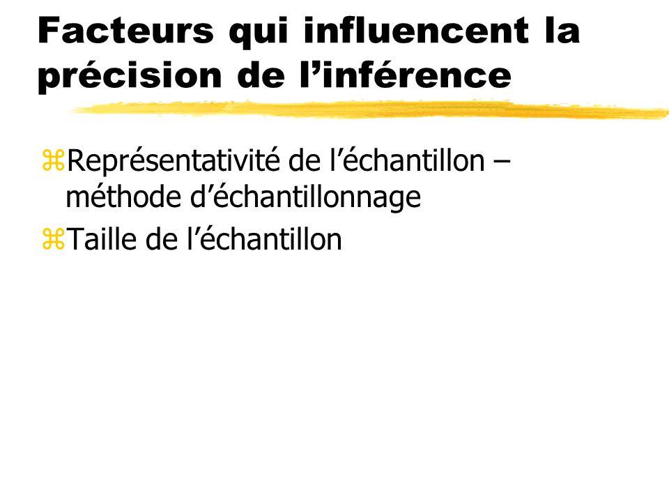 Facteurs qui influencent la précision de linférence zReprésentativité de léchantillon – méthode déchantillonnage zTaille de léchantillon