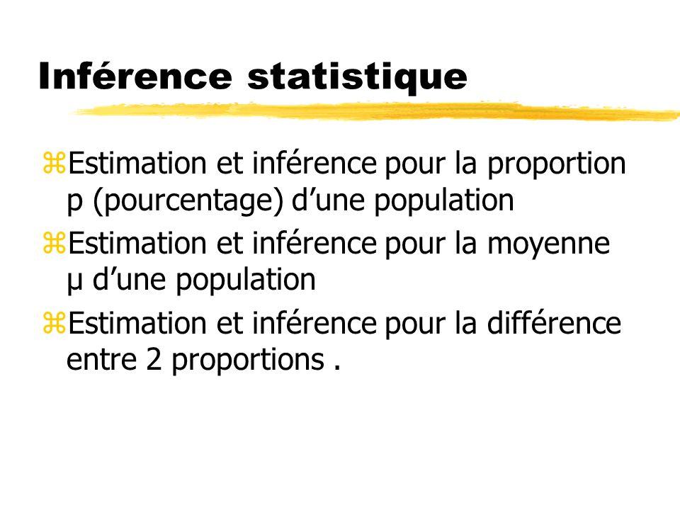 Inférence statistique zEstimation et inférence pour la proportion p (pourcentage) dune population zEstimation et inférence pour la moyenne µ dune population zEstimation et inférence pour la différence entre 2 proportions.
