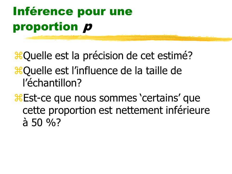 Inférence pour une proportion p zPour répondre à ces questions, nous avons besoin de la distribution (estimé des résultats de plusieurs échantillons)de la statistique qui nous intéresse.