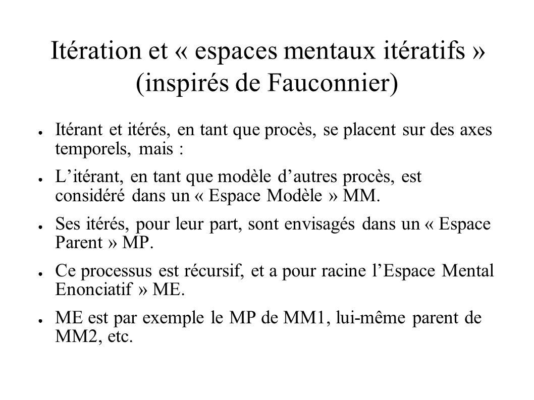 Itération et « espaces mentaux itératifs » (inspirés de Fauconnier) Itérant et itérés, en tant que procès, se placent sur des axes temporels, mais : Litérant, en tant que modèle dautres procès, est considéré dans un « Espace Modèle » MM.