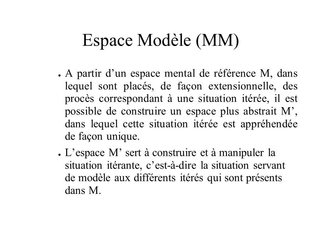 Espace Modèle (MM) A partir dun espace mental de référence M, dans lequel sont placés, de façon extensionnelle, des procès correspondant à une situation itérée, il est possible de construire un espace plus abstrait M, dans lequel cette situation itérée est appréhendée de façon unique.