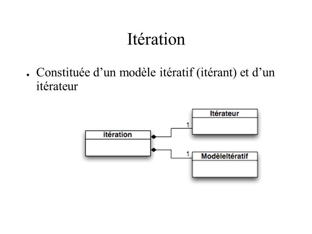 Itération Constituée dun modèle itératif (itérant) et dun itérateur
