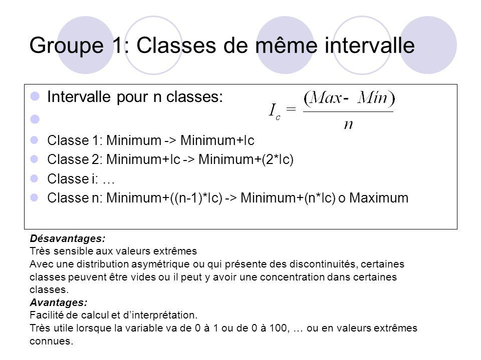 Groupe 1: Progression arithmétique Pour n classes, on calcule la raison de la progression: Classe 1: Minimum -> Minimum+A Classe 2: Minimum+A -> Minimum+(2*A) Classe i:… Classe n: Minimum+((n-1)*A) -> Minimum+(n*A) Mêmes désavantages Avantages: permet davoir plus de classes dans les petites valeurs, utile lorsque la distribution est asymétrique.
