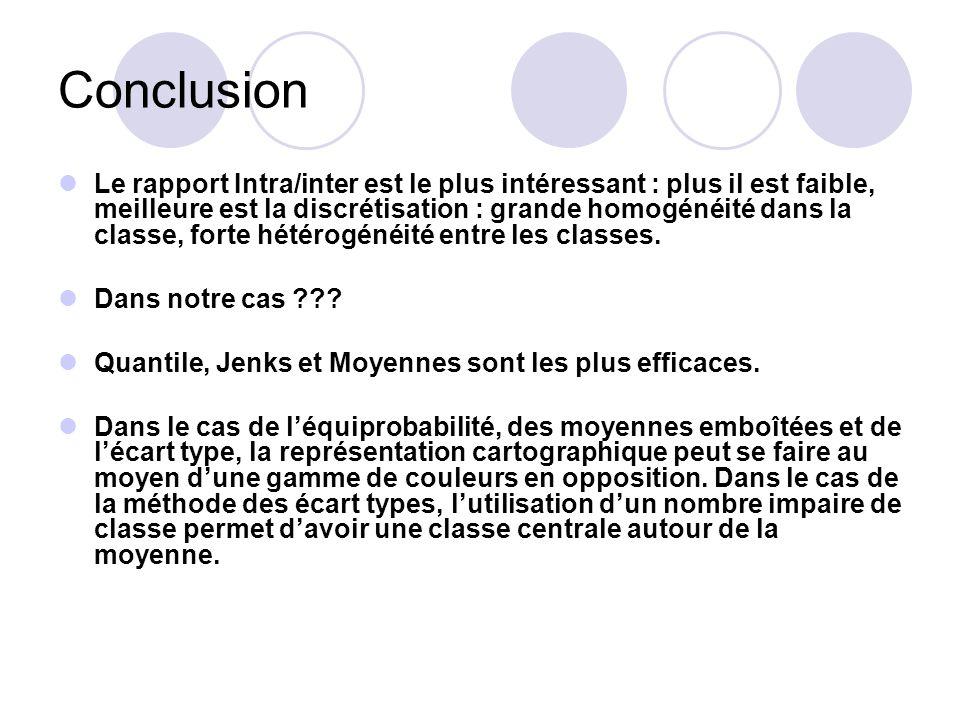 Conclusion Le rapport Intra/inter est le plus intéressant : plus il est faible, meilleure est la discrétisation : grande homogénéité dans la classe, forte hétérogénéité entre les classes.
