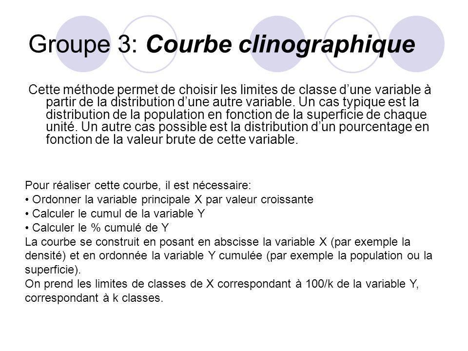 Groupe 3: Courbe clinographique Cette méthode permet de choisir les limites de classe dune variable à partir de la distribution dune autre variable.