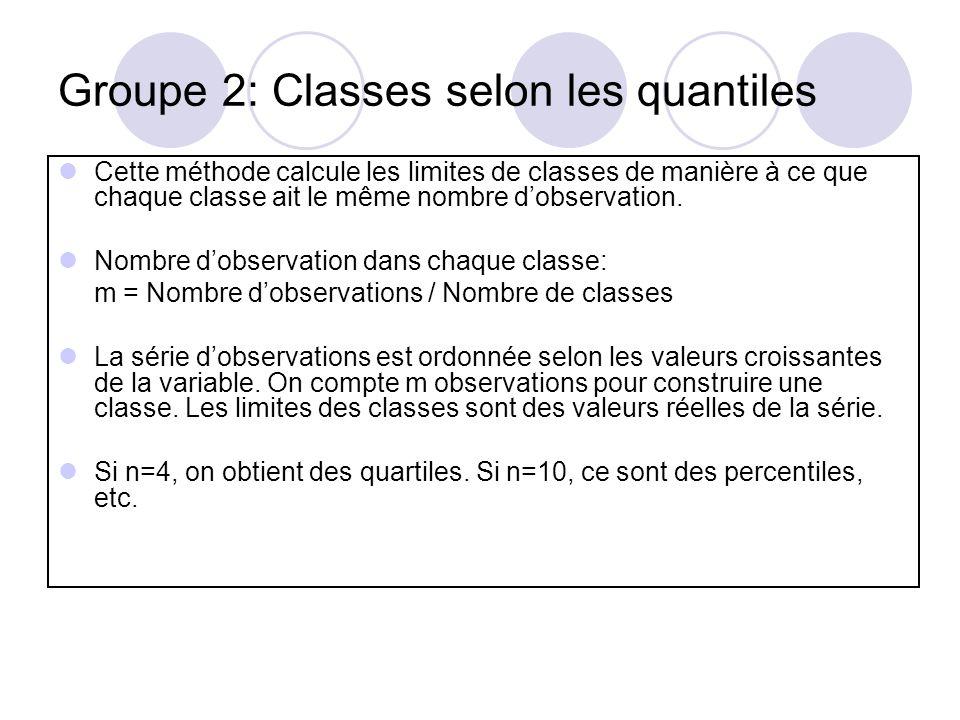 Inconvénients: Il est possible que chaque classe nait pas exactement le même nombre dobservations, parce quil peut exister plusieurs observations avec la même valeur.