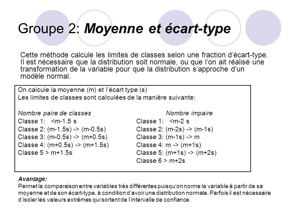 Groupe 2: Moyenne et écart-type On calcule la moyenne (m) et lécart type (s) Les limites de classes sont calculées de la manière suivante: Nombre paire de classesNombre impaire Classe 1: <m-1.5 sClasse 1: <m-2 s Classe 2: (m-1.5s) -> (m-0.5s)Classe 2: (m-2s) -> (m-1s) Classe 3: (m-0.5s) -> (m+0.5s)Classe 3: (m-1s) -> m Classe 4: (m+0.5s) -> (m+1.5s)Classe 4: m -> (m+1s) Classe 5 > m+1.5sClasse 5: (m+1s) -> (m+2s) Classe 6 > m+2s Cette méthode calcule les limites de classes selon une fraction décart-type.